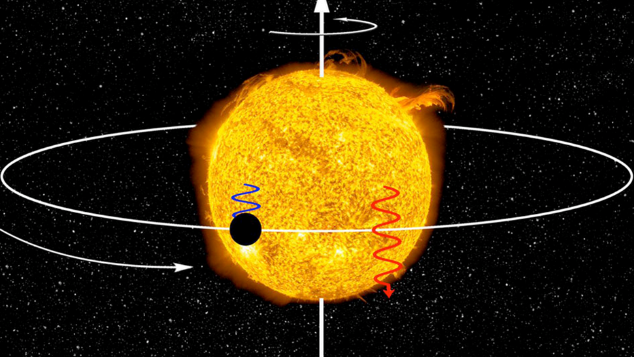 Visão esquemática da medição da obliquidade do sistema AU Mic. O planeta gira na mesma direção da estrela e o seu plano orbital está alinhado com o plano equatorial da estrela