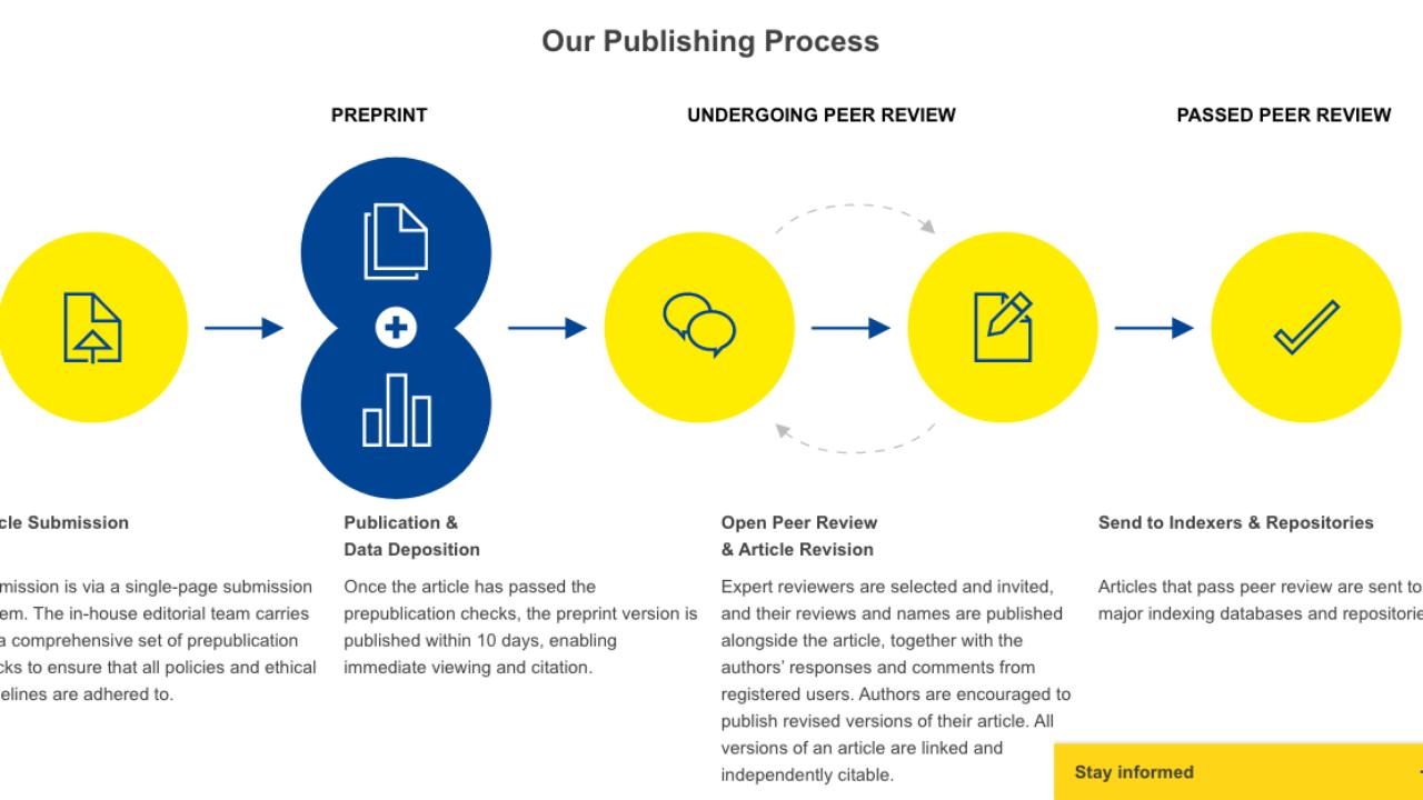 Diagrama ilustra processo de publicação na plataforma Open Research Europe