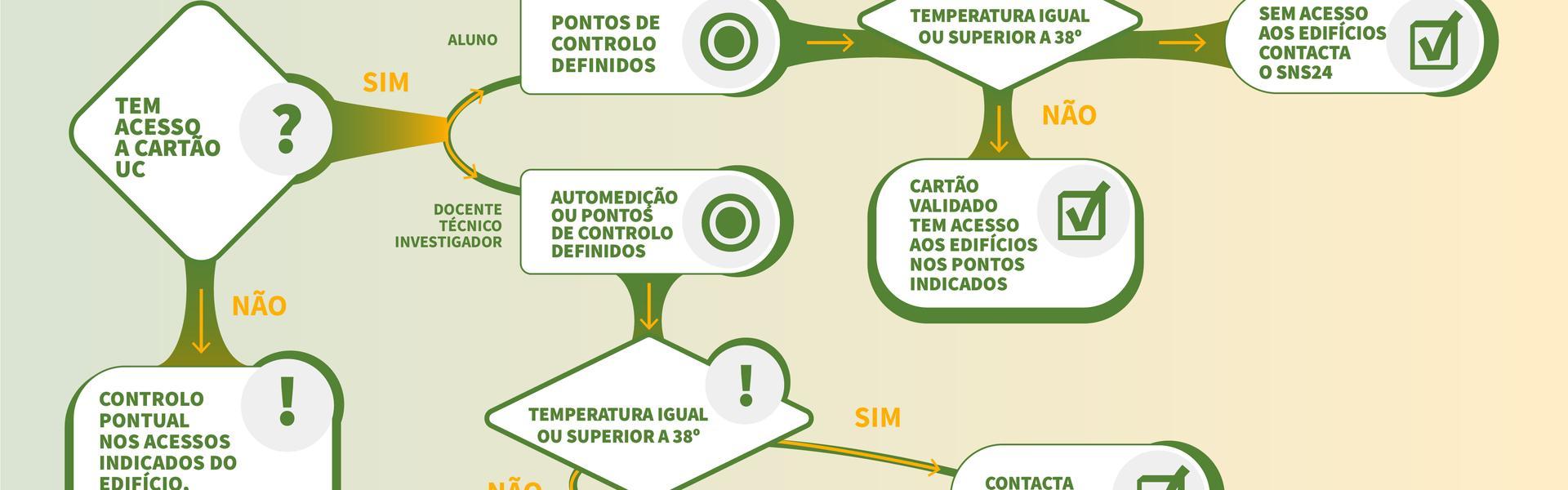 Cartão de Estudante para acesso a edifícios da UC e controlo de temperatura