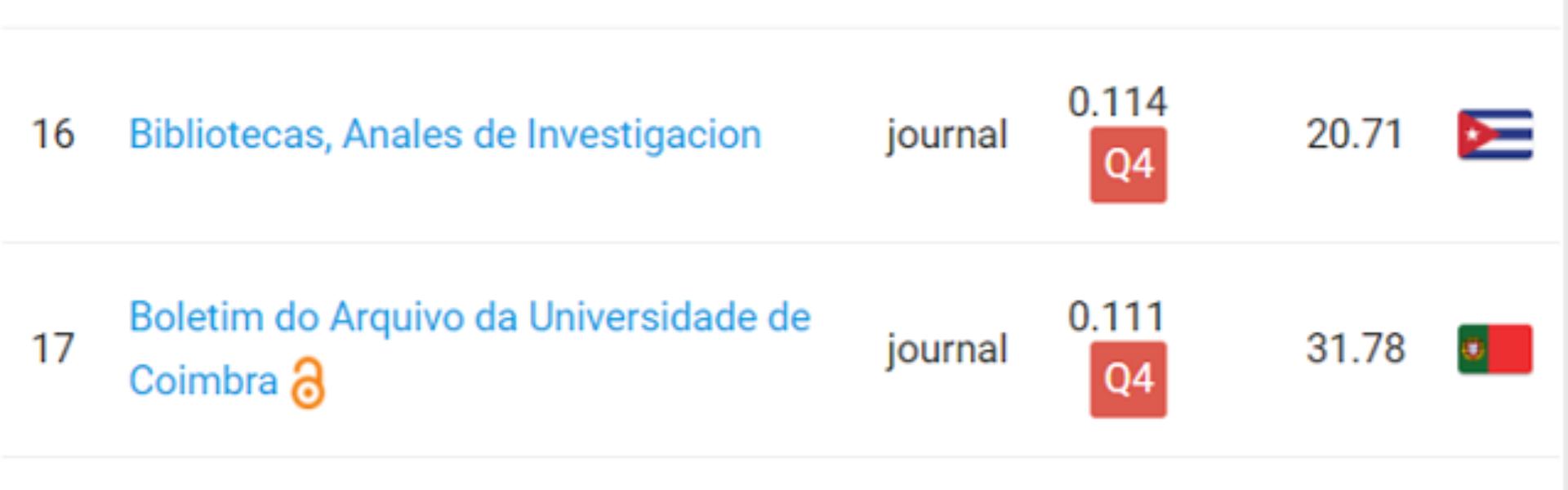 BAUC no Ranking das Revistas Ibero-americanas Indexadas - Q4